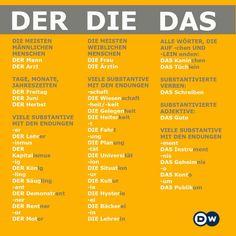 Der, Die and Das