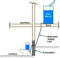 Rainwater collection is a smart way to manage your home water supply. Here the simple steps to install a rainwater harvesting system to supply a toilet. Rain Barrel Kit, Rain Barrels, Water Barrel, Toilet Installation, Water From Air, Rainwater Harvesting System, Water Collection, Flush Toilet, Water Systems