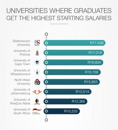 The latest MyBroadband qualification and salary survey reveals the average starting salaries of graduates who studied at South Africa's largest universities. North West University, University University, Stanford University, Mba Degree, Education For All, Graduate School, Business School, Data Visualization, Graduation