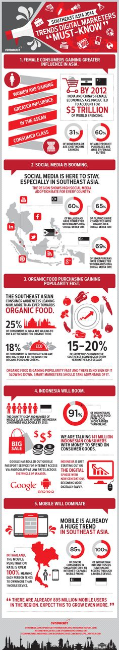 Southeast Asia 2014 Trends Digital Marketers Must-Know #infografía