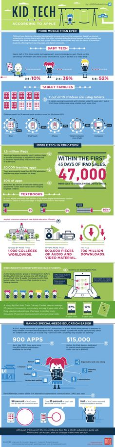 Here is an interesting kid-tech-infographic. Do your pre-k kiddos use an ipad or tablet computer? How old should kids be before they use digital gadgets? Mobile Technology, Educational Technology, New Technology, Teaching Technology, E Learning, Steve Jobs, Baby Tech, Tablets, Weird Facts