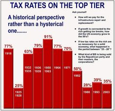 Top tier tax rates and the lessons of history being ignored by the GOP. Corporate Tax Rate, Capital Gains Tax, Us Tax, Us Politics, Political Issues, Perspective, Bar Chart, Teaching, Thoughts