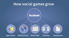 How social games grow