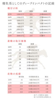 ディープインパクトは今も競馬界を席巻中! 種馬としても圧倒的だった最強三冠馬