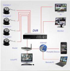 131 best surv images camera surveillance system spy cam rh pinterest com