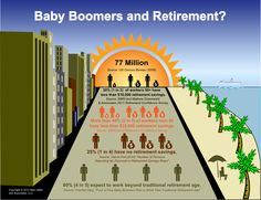 Baby boomers and retirement