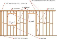 New World Construction provides best Steel wall & House stud framing services in Australia. If you are looking best Steel wall, Stud Wall, Steel Wall Framing, House stud Framing service, than visit our site House Plans Australia, Framing Construction, A Frame House Plans, Home Repairs, Shed Plans, Diy Home Improvement, Frames On Wall, Carpentry, Home Projects