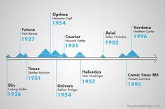 Chronologie des grandes typographies