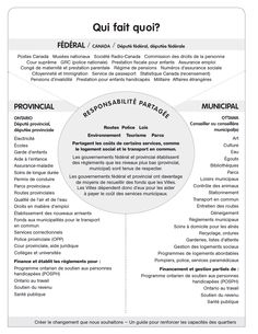 3 levels of government French Shared responsibilities for governing in Canada. Police Nationale, Levels Of Government, French Immersion, Teaching History, Social Studies, Geography, Teaching Ideas, No Response, Innovation