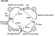 Netball Resources - passing drills - compiled by Andy Dawson