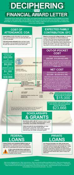 Infografía Citizens Bank de los prestamos a jóvenes universitarios una buena visión general de lo que debe buscar ... #dinero #money