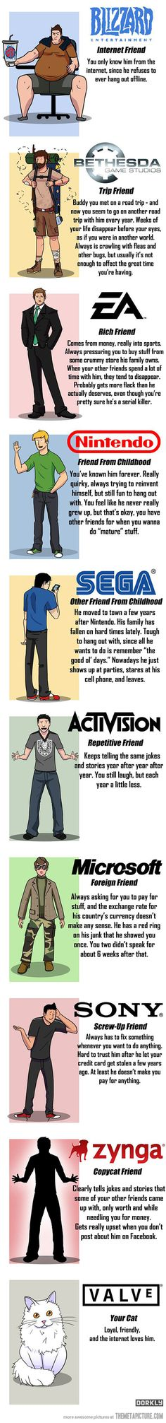 Game Consoles and Companies as Friends