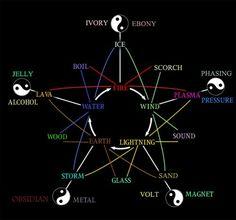 Element Chart, Element Symbols, Elemental Magic, Elemental Powers, Avatar Characters, Writing Characters, Naruto Powers, Monster Energy Girls, Sand Glass