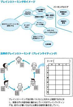 ビジネスの実践でよくつかう問題解決のフレームワーク<基本6個+問題発見12個> - IT業界の裏話