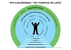 Youth and (relative) Inexperience in Education Relationship Problems, Learning Environments, Learning Centers, Critical Thinking, Reflection, Presentation, Classroom, Spaces, Teaching