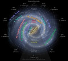Google Image Result for http://upload.wikimedia.org/wikipedia/commons/thumb/a/a7/Milky_Way_Arms_ssc2008-10.svg/1000px-Milky_Way_Arms_ssc2008-10.svg.png