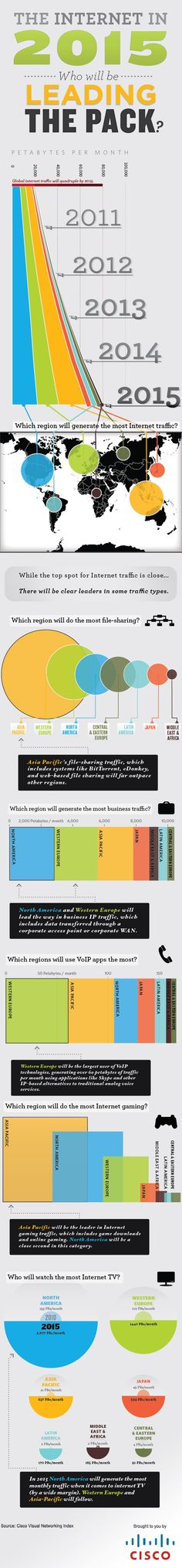What The Internet Will Look Like in 2015 [Infographic]