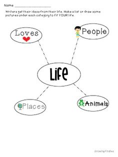 Life Web for gathering ideas for writing Personal Narrative Writing Workshop