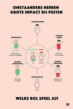 Deze rolverdeling zie je vaak bij een pestsituatie. Help leerlingen hun rol van omstaander, pester ... begrijpen. #pesten #rollen