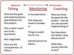 The difference between Teaching, Mentoring and Coaching. I do coaching! Leadership Coaching, Educational Leadership, Leadership Development, Professional Development, Coaching Quotes, Personal Development, Coaching Personal, Life Coaching Tools, Personal Trainer