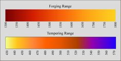 Heat & Temperature, a helpful chart. good idea to print out