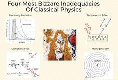 Four Most Bizarre Inadequacies Of Classical Physics Compton Effect, Classical Physics, Hydrogen Atom, Quantum World, Wave Theory, Theory Of Relativity, Albert Einstein, Christian, Bending