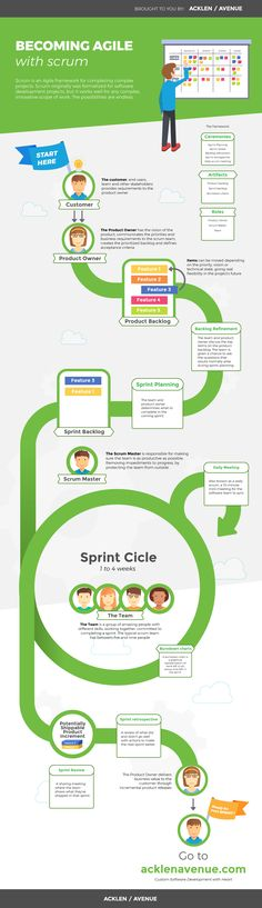 Read more about AGILE METHODOLOGY on Tipsographic.com #InfographicsProcess
