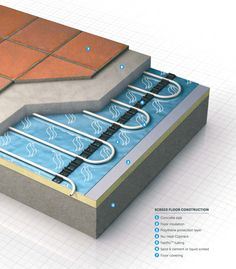 What is underfloor heating? Why use underfloor heating and what are the different types of systems, build ups and when are they best suited for use. Electric Underfloor Heating, Underfloor Heating Systems, Screed Floors, Radiant Heating System, Engineered Timber Flooring, Floor Insulation, Thermal Mass, Wet Floor, Radiant Floor