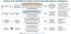 The Rise of the 4th Platform: Pervasive Community, Data, Devices, and Intelligence