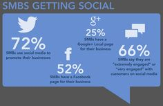72% of SMBs use social media (Image: BIA Kelsey)
