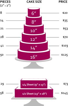 "This tIered cake chart is for number of pieces and pricing purposes only. Buttercream cakes in this category are offered in one size (untiered). If you would like a tiered cake, please visit our ""Special Occasion + Wedding Cakes"" category."