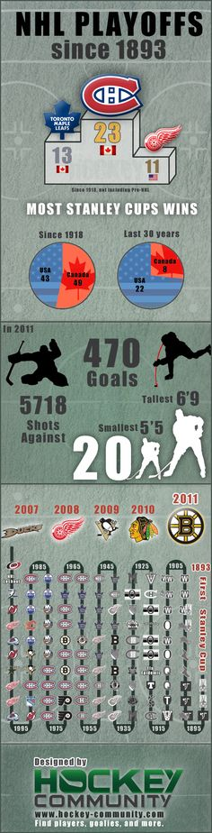 Awesome infographic taking a look at the NHL Hockey Playoffs since Hockey Playoffs, Blackhawks Hockey, Hockey Goalie, Chicago Blackhawks, Ice Hockey, Nhl, Montreal Canadiens, Mtl Canadiens, Caps Hockey