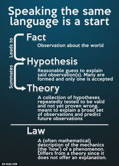 Since so many people here don't understand what a scientific theory really is: Fact > Hypothesis > Theory > Law Physical Science, Data Science, Science Education, Kaizen, Logic And Critical Thinking, 6 Sigma, Scientific Revolution, Philosophy Of Science, Research Writing