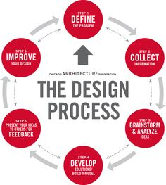 The Design Process / Chicago Architecture Foundation