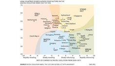 Digital Economy development - the good, the bad, and the Czech quadrant | Philip Staehelin | Pulse | LinkedIn