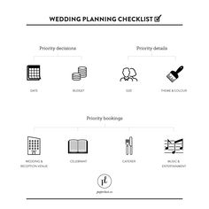 This checklist is a good place to start with. Print off the checklist and make notes as you go so that you don't leave anything out. Wedding Invitation Wording, Invite, Wedding Etiquette, Wedding Planning Checklist, Ways To Save Money, How To Plan, Words, Big, Ideas