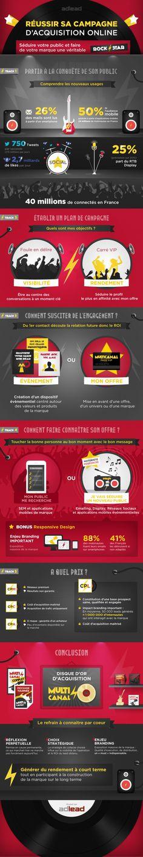 Rock Star Branding (french) Infographic