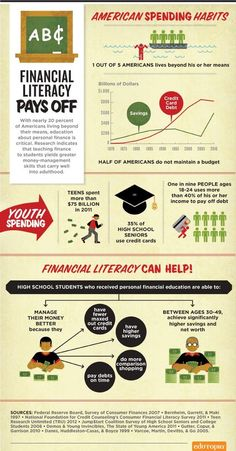 The Value of Financial Literacy | With nearly 20 percent of Americans living beyond their means, education about personal finance is critical. Research indicates that teaching finance to students yields greater money-management skills that carry well into adulthood. 1 out of 5 Americans lives beyond his or her means... personal finance resources, personal finance tips #PF