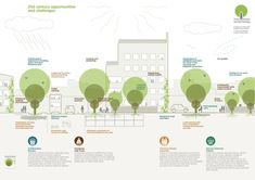 'Trees in Hard Landscapes': Guide for High-Performance Urban Infrastructure Landscape Diagram, Landscape Plans, Urban Landscape, Calvin Und Hobbes, Urbane Analyse, Masterplan, Landscape Arquitecture, Urban Ideas, Urban Design Diagram