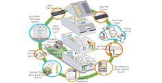 Come ristrutturare casa in modo #sostenibile, ridurre i consumi energetici e l'inquinamento indoor rispettando l'ambiente.