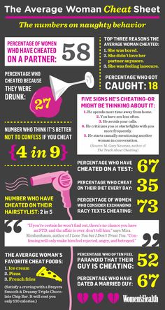The Average Woman and Cheating