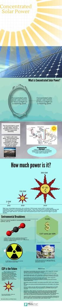 Concentrated Solar Power | Piktochart Infographic Editor