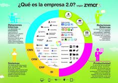 Cómo es una empresa 2.0 (o cómo debebiera ser) #infografia #infographic #socialmedia