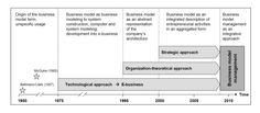 Business Model Innovation History.     http://de.slideshare.net/sniukas/this-is-business-model-innovation-for-new-growth-15416753/5