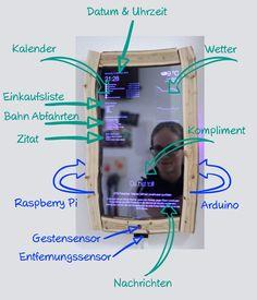 Erklärung der Module (Dunkelblau = Hardware, Hellblau = Software-Module)