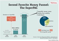 Super PAC Money Funnel - The Nation