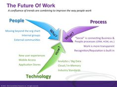 The future of work: People, Process, Technologies Business Architecture, Boston, Blog, Posters, Let It Be, Make It Yourself, Future, Learning, People