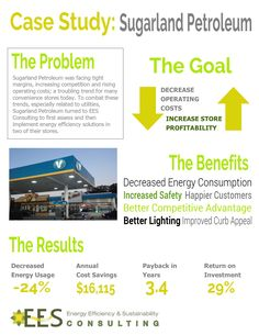 4.16.15- Sugarland Petroleum Case Study Infographic