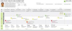 Customer Journey Map for Hospitals and Other Health Facilities Customer Journey Mapping, Customer Experience, Human Centered Design, Interactive Design, Case Study, Health Care, Templates, Maps, Hospitals