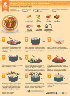 Как приготовить шурпу из баранины | ИНФОГРАФИКА:Рецепты | ИНФОГРАФИКА | АиФ Казань